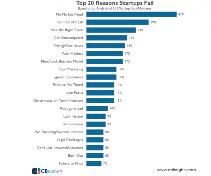 picture of Top 20 reasons why startups fail: Report