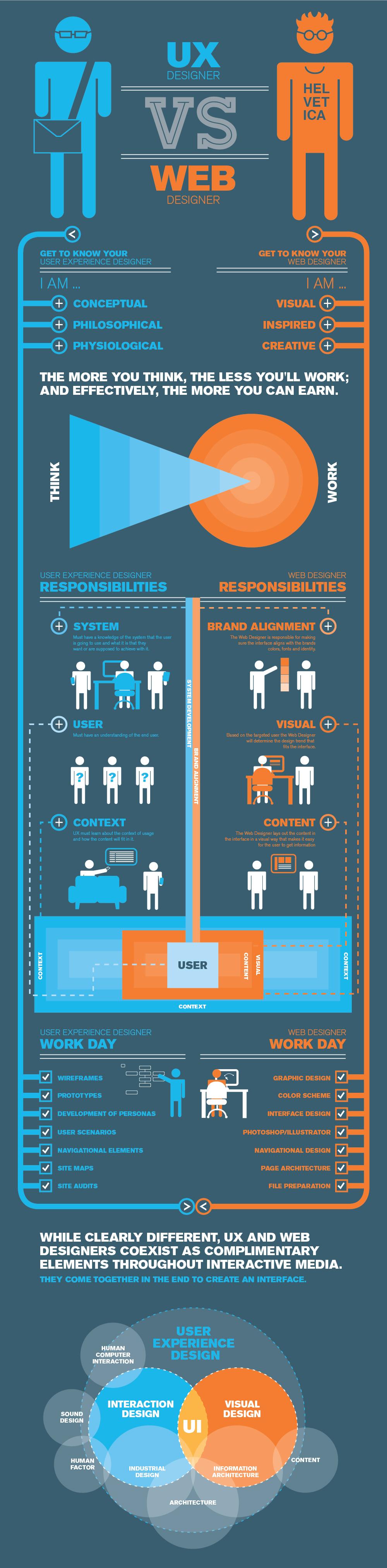 infograhic of web designer and ux designer